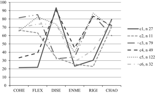 Estimated means in Cohesion (COHE), Flexibility (FLEX), Disengagement (DISE), Enmeshment (ENME), Rigidity (RIGI), and Chaos (CHAO) for a six-class solution estimated using LCA (Adaptation from Loriedo et al. 2013)