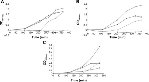 Growth curves of ACB clinical strains with antibiotics and BlgA extract.Notes: (A) Escherichia coli MC1061 positive control with inoculum 1 µL of a 1:10 dilution of overnight culture with 0.01 mg/L aztreonam and 10% BlgA extract. (B) Growth curves of MDR Acinetobacter baumannii strain UH83 with inoculum 1 µL of a 1:10 dilution of overnight culture (OD600 nm vs time in minutes). Diamonds (top curve), no antibiotics; squares, 0.02 mg/L meropenem alone; triangles, 10% bulgecin extract alone; circles (bottom curve), 10% bulgecin extract with 0.02 mg/L meropenem (three determinations ±5% error). (C) Growth curves of A. baumannii strain UH10 with inoculum 1 µL of a 1:10 dilution of overnight culture (OD600 nm vs time in minutes). Diamonds (top curve), no antibiotics; squares, 0.03 mg/L ampicillin/0.15 mg/L sulbactam alone; triangles, 10% bulgecin extract alone; circles (bottom curve), 10% bulgecin extract with 0.03 mg/L ampicillin/0.15 mg/L sulbactam (three determinations ±5% error).