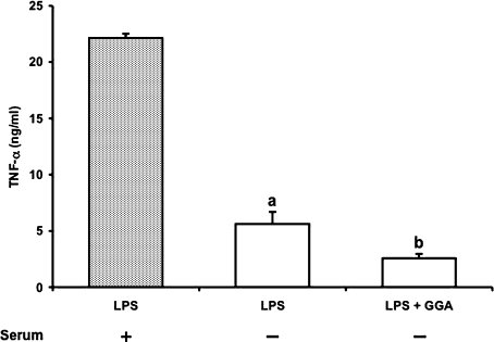 TNF-α release from RAW 264 cells after LPS stimulation in the presence or absence of serum and its inhibition by GGA. Cells were incubated with LPS (1 µg/ml) in the presence (closed column) or absence (open column) of serum for 4 h at 37°C under a 5% CO2 and 95% air atmosphere. GGA (80 µM) was added 2 h before the addition of LPS. TNF-α level was measured as described in Materials and Methods. Data points represent the means ± SE (n = 3). ap<0.01 vs LPS alone-treated cells in the presence of serum. bp<0.05 vs LPS alone-treated cells in the absence of serum.