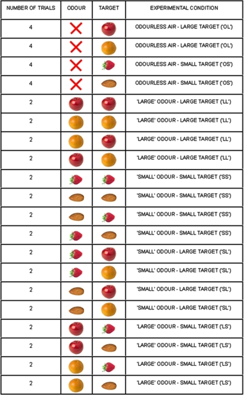 Odour-target combination for each experimental condition.From left to right columns report the number of trials for each odour/target combination, the type of odour, the type of target, and the experimental conditions.