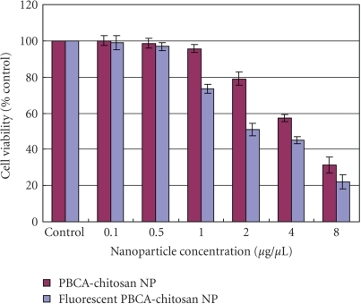 Cytotoxicity of cationic chitosan coated PBCA-NPs analyzed by MTT assay, 24 hours posttreatment (n = 8). Columns, mean; bars, SD, P < .001 as evaluated by one-way ANOVA using SPSS 17.0 version.