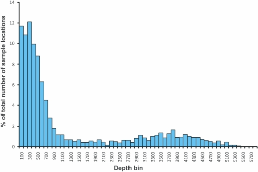 Depth distributions of Southern Ocean benthic samples.The percentage of benthic sample depths from SCAR-MarBIN found at 100-m interval depth bins.