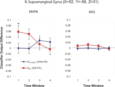 "Classifier output as a function of recognition behavior in the right supramarginal gyrus/BA 40 for four time windows around the trial onset. The values shown here were computed by averaging classifier output from all of the spheres belonging to the cluster. The left panel shows MVPA results and the right panel shows AVG results. Each panel shows DRL (the classifier output difference for related-lure correct rejections vs. false alarms) in red and DSTUDIED (the classifier output difference for studied-item misses vs. hits) in blue. For both measures, positive values indicate greater use of recollection (according to the classifier) for ""no"" responses (correct rejections and misses) than for ""yes"" responses (false alarms and hits). Asterisks indicate time windows where the relationship between classifier output and behavior was significant (according to the non-parametric statistical tests described in the text). Error bars show the standard error of the mean across subjects."