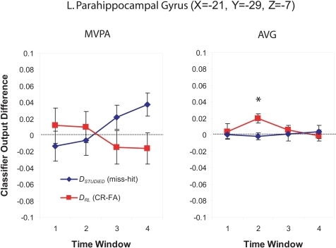 Classifier output as a function of recognition behavior in the left posterior parahippocampal region for four time windows around the trial onset, for the MVPA and AVG analyses, See the caption of Figure 6 for explanation of the plots.