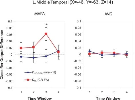 Classifier output as a function of recognition behavior in the left middle temporal gyrus for four time windows around the trial onset, for the MVPA and AVG analyses. See the caption of Figure 6 for explanation of the plots.