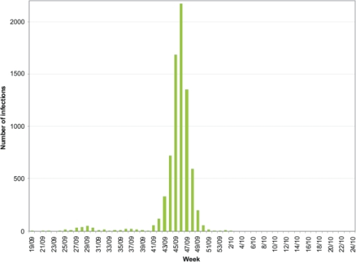 Surveillance data from May 4, 2009 to June 20, 2010 in Finland.The weekly numbers of laboratory confirmed infections of the 2009 pandemic influenza A(H1N1) viruses reported to the National Infectious Disease Registry from week 19 in 2009 to week 24 in 2010.