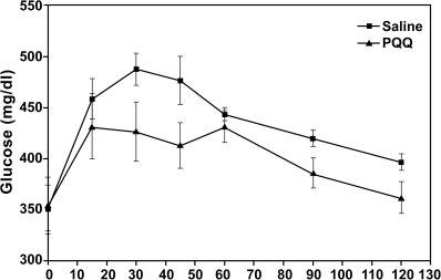 Oral glucose tolerance in response to a glucose load in diabetic UCD-T2DM Rats following the administration of PQQ (i.p.) at 4.5 mg PQQ/Kg BW for 3 days or saline.The area under the respective curves was reduced by 7 percent when rats given saline were compared to rats administered PQQ (p∼0.09).