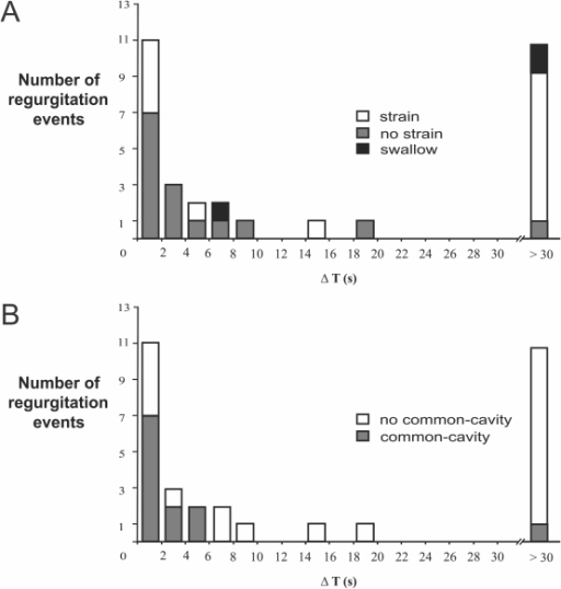 Frequency distribution of all esophago-pharyngeal regurgitation events according to time delay between onset of gastro-esophageal reflux and onset of pharyngeal regurgitation (ΔT).Stratified according to presence of strain (A) and common-cavity (B).