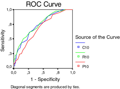 "A receiver operating characteristic (ROC) for ""having hand pain sometimes"" in relation to aggregate scores of the 10 ACR reference joints the three diagnostic methods in females."