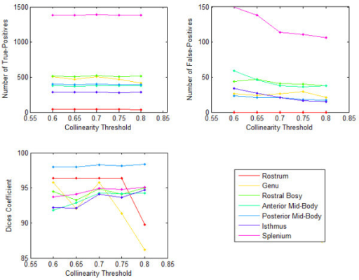 Sensitivity of corpus callosum Witelson segments to Collinearity _Threshold for a normal subject. The graphs show number of True-Positives, number of False-Positives, and Dice correctness measure over a range of Collinearity _Threshold for the Witelson segments of the Corpus Callosum of a normal subject.