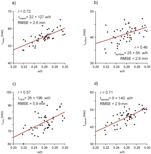 Time constants and time of maximum temperature spread versus width-length-ratio.Scatterplots and linear regression lines of time constants (a) τmean, (b) τsurface, (c) τcore and of (d) time tspread of maximal temperature spread versus the width-height-ratio w/h of RBC pouches. Regression equations are to be understood in minutes, RMSE denotes root mean square error, r Pearson's correlation coefficient.