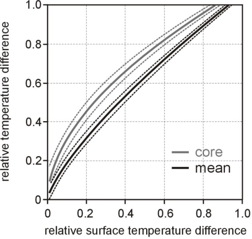 Prediction of relative mean and core temperatures from relative surface temperature.Dependence of relative mean and core temperature differences θmean and θcore on relative surface temperature differences θsurface (solid lines) together with corresponding uncertainties (dotted lines) during warm up.