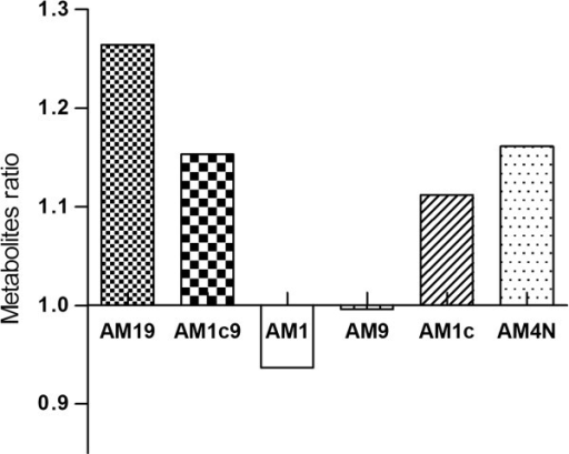 Ratio between the mean concentration of the metabolites AM19, AM1c9, AM1, AM9, AM1c, and AM4N in patients with CYP3A5*1/3 and in patients with CYP3A5*3/*3.