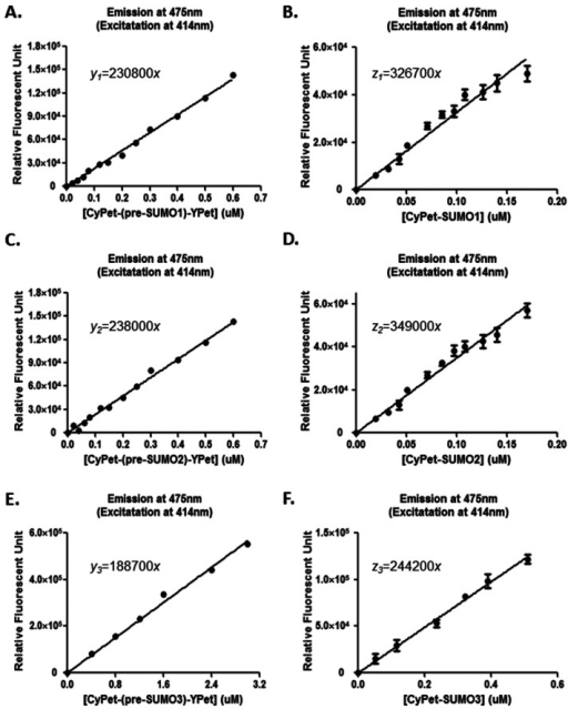 Standard curves of fusion substrates and digested products. (A). CyPet-(pre-SUMO1)-Ypet. (B). CyPet-SUMO1 with YPet (1:1 molar ratio). (C). CyPet-(pre-SUMO2)-Ypet. (D). CyPet-SUMO2 with YPet (1:1 molar ratio). (E). CyPet-(pre-SUMO3)-Ypet. (F). CyPet-SUMO3 with YPet (1:1 molar ratio).