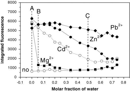 Dependence of the integrated fluorescence of the complex LL1Me2+ on concentration of water in ACN-H2O mixtures