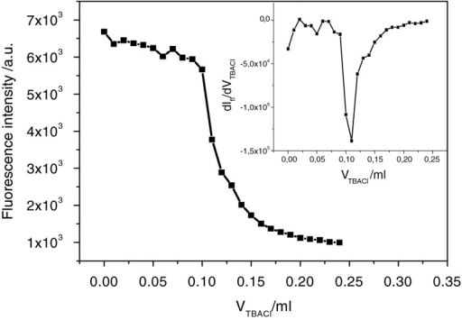 Dependence of the integrated fluorescence of the mixture of LL1 (4 × 10−5M) and Zn(ClO4)2 (1 × 10−3M) on the volume of the added TBACl (concentration 2 × 10−2M). Initial volume of the mixture of LL1 and Zn(ClO4)2 is 1 ml. Inset: the first derivative of the titration curve with a minimum (equivalence point) c.a. 0.11 ml of TBACl