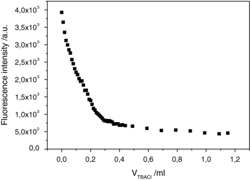 Dependence of the integrated fluorescence of the mixture of LL1 (4 × 10−5M) and ZnCl2 (8 × 10−5M) on the volume of the added TBACl (concentration 5 × 10−4M). Initial volume of the mixture of LL1 and ZnCl2 is 2 ml