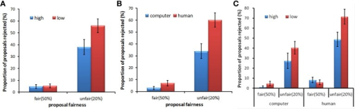 Mean rejection rates as a function of proposal fairness for different stake sizes (A), proposer types (B), and the interaction among these three factors (C). Error bars indicate standard errors of the mean.