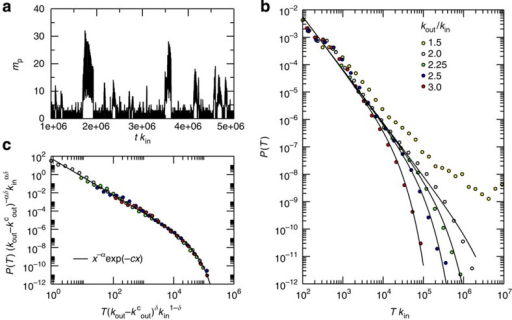 Polymer sizes display critical fluctuations close to the phase transition.(a) The average polymer length in a single simulation displays fluctuations with intermittent bursts that are reminiscent of crackling noise. (b) The distribution of burst durations follows a power law distribution up to a characteristic cutoff that increases as the transition is approached. Above the transition, we observe large events that should be limited by system size. (c) Different distributions can be collapsed onto a universal scaling function.