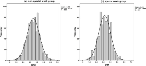 Frequency histogram of population SRM scores, together with equivalent normal distribution for (a) non-special week group and (b) special week group.