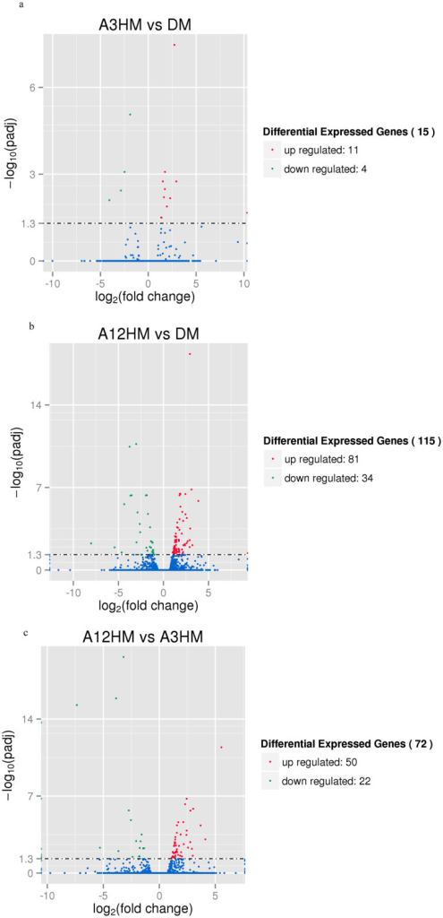 Analysis of differentially expressed genes among the treatments.Figure 2a: genes that were differentially expressed between A3HM and DM; Figure 2b: genes that were differentially expressed between A12HM and DM; Figure 2c: genes that were differentially expressed between A3HM and A12HM.