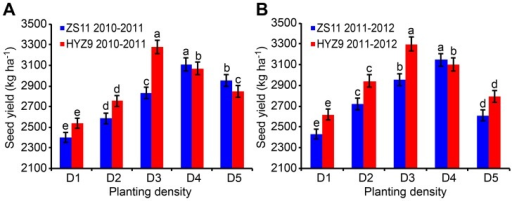 Seed yield of ZS11 and HYZ9 in 2010–2011 and 2011–2012 growing seasons.(A) The seed yield of ZS11 and HYZ9 in 2010–2011. (B) The seed yield of ZS11 and HYZ9 in 2011–2012. The planting densities were designed as D1, 27.0×104 plants ha-1; D2, 37.5×104 plants ha-1; D3, 48.0×104 plants ha-1; D4, 58.5×104 plants ha-1; D5, 69.0×104 plants ha-1. Different lower case letters indicate significant pairwise differences between means (p<0.05; Duncan's test).