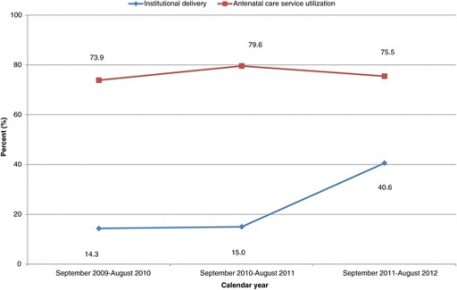 Pattern of antenatal care services utilization and place of delivery across calendar year in northern Ethiopia between 2009 and 2012 (trend of odds χ2: institutional delivery, p < 0.001 and antenatal care, p = 0.9486).
