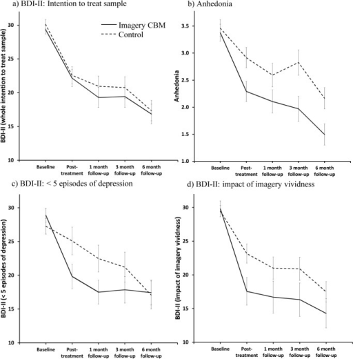 "Results: Graphs show (a) primary efficacy analyses (BDI-II, intention to treat), (b) analysis of anhedonia, (c) change in BDI-II in the subgroup of participants with fewer than five depressive episodes, and (d) illustration of change in BDI-II in participants who scored above a ""vividness threshold"" in the imagery condition (n = 27) with the control condition as comparison. Estimated marginal means from the mixed-model analysis are displayed. Error bars represent 1 SE. BDI-II = Beck Depression Inventory–II; CBM = cognitive bias modification."