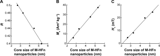 Size dependence of magnetic properties of M-HFn nanoparticles.Notes: The relationship between the core size of M-HFn nanoparticles and their (A) R-value, (B) Ms, and (C) Hc.Abbreviations: M-HFn, ferrimagnetic H-ferritin; Ms, saturation magnetization; Hc, coercivity; R, magnetostatic interaction parameter.