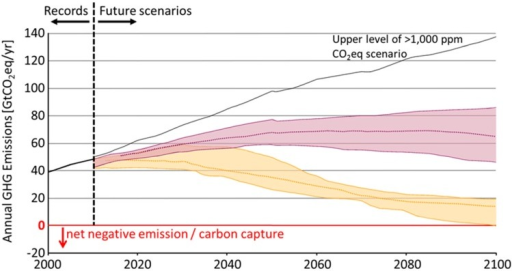 Some scenarios for annual greenhouse gas (GHG) emission, UN IPCC. Due to uncertainty regarding future emissions and prediction of the outcome, probable ranges are shown for each stabilization targets.  Stabilization at 530–580 and  720–1000 ppm CO2-eq respectively in 2100. The upper level of the probable range of >1000 ppm CO2-eq line in IPCC scenario is also shown. (Adapted from Figure SPM4, IPCC, 2014: Summary for Policy Makers, the Climate Change 2014 [1]).