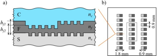 Schematic drawing of the investigated waveguide grating chips. (a) Cross section (not to scale); (b) Top view: Chip with 24 gratings with waveguide thickness hf1 and hf2, respectively, whereas the central eight gratings (four of each height) have been considered per measurement per chip.