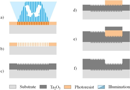 Chip production sequence: (a) exposure of the deposited photoresist to interference lithography; (b) photoresist development and subsequent etching of the substrate by reactive ion etching (RIE); (c) O2 plasma stripping of the photoresist and sputtering of a first Ta2O5 layer; (d) deposition and structuring of a sacrificial photoresist; (e) sputtering of a second Ta2O5 layer and (f) lift-off of the additional Ta2O5 by removing the sacrificial photoresist.