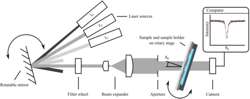 Experimental setup to determine the coupling angles consisting of various laser sources, rotatable mirror for source selection, filter wheel with polarizers for TE and TM polarization selection, beam expander, aperture, the mounted sample on a motorized rotation stage as well as a CCD camera for signal recording.