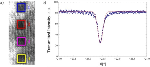 Typical measurement of the transmitted light intensity at the coupling angle: (a) CCD camera image with the four measurement regions. (b) Measured intensity and inverted Gaussian fit for one region to determine the coupling angle. The intensity oscillations are caused by Fresnel reflections at cover and substrate. Configuration: λ = 532.3 ± 0.2 nm, hf = 122.8 ± 0.8 nm, nc = 1.5247.