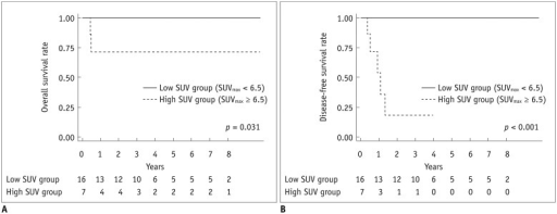 Kaplan-Meier overall and disease-free survival of 23 patients after complete resection for PMEC according to SUV group.Overall survival (A) was significantly higher in low SUV group than high SUV group (5-year survival rates of 100% vs. 71.4%, p = 0.031). Disease-free survival (B) was also significantly higher in low SUV group (3-year survival rates of 100% vs. 17.9%, p < 0.001). PMEC = pulmonary mucoepidermoid carcinoma, SUV = standardized uptake value