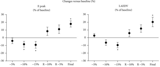 "Changes versus baseline (%); ""∗"" indicates P < 0.05 versus baseline, E Peak: peak E wave velocity, LAEDV: left atrial end-diastolic volume."