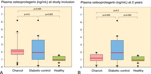 A and B. Box plots of plasma osteoprotegerin values (OPG, ng/mL) in Charcot patients (n = 24), diabetic controls (n = 20), and healthy subjects (n = 20) at inclusion (A) and at termination of the study after 2 years (B). Inter-group comparison performed by 1-way repeated measures ANOVA and post-hoc Holm-Šidak test.