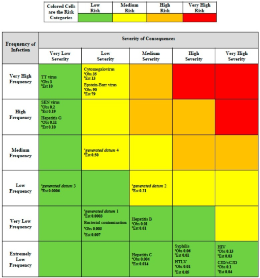 Risk assessment matrix providing colored risk categories plus observed and estimated risk and generated data. a Observed (Obs) risk numbers shown are based on the generic risk function (Risk = Frequency × Severity; Equation (1)) and using Table 1 entries frequency and severity using Table 2 data; b Estimated (Est) risk numbers shown are based on the fitted risk function Equation (4); c Generated data.