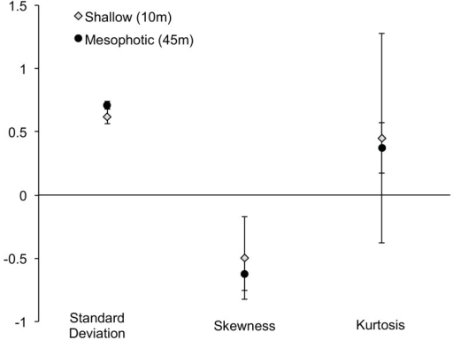 Distribution Parameters by Depth.Mean standard deviation, skewness, and kurtosis (± SE) of M. cavernosa population size-frequency distributions from measured colonies at shallow (10m; gray squares) and mesophotic (45m; black triangles) sites (Rita/XL, Coopers, Tuckers, Spittal, Devonshire, Hungry Bay).