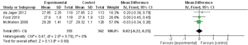 Meta-analysis of folate, B6, and B12 studies for the outcome of Mini-Mental State Examination (MMSE) score