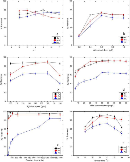 Effect of (a) pH, (b) adsorbent dose, (c) agitation speed, (d) initial concentration, (e) contact time, and (f) temperature on Fe2+, Cu2+ and As5+ adsorption.