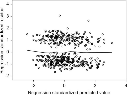 Regression plot of standardized residuals vs standardized predicted values (dependent variable, ARABRISK total score).