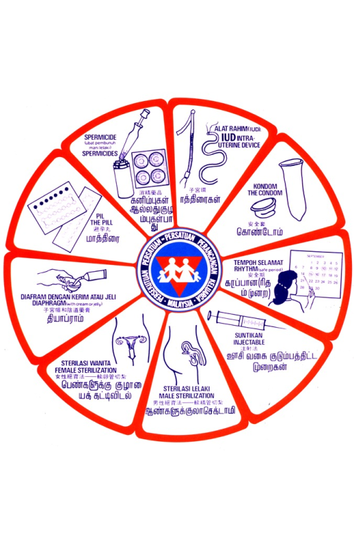 <p>White poster with white and blue lettering.  Poster features a red circle divided into nine segments.  Each segment features an illustration of a contraceptive method, including male and female sterilization, diaphragm, pill, spermicide, IUD, condom, rhythm method, and injection.  The methods are labled in Malaysian, English, Chinese, and what appears to be Tamil.  Publisher name and logo at center of circle.</p>