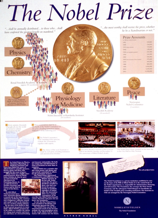 <p>Poster with the top section showing a large picture of the front of the Nobel Prize and smaller pictures of the back of the prizes in physics, chemistry, economic sciences (Royal Swedish Academy of Sciences, approximately 350 members), physiology or medicine (Nobel Assembly at Karolinska Institutet, 50 members), literature (Swedish Academy, 18 members),  or peace (Norwegian Nobel Committee) circling around it. The prize in economics is the Sveriges Riksbank (Bank of Sweden) Prize in economic sciences in memory of Alfred Nobel. To the right of the picture of the Nobel Prize is a history of the Prize amounts from 1901 to 2001. The history of the Nobel Prize and Alfred Nobel's contributions to science are also listed. A diagram in the center of the poster shows how the nominations are made and the bottom section of the poster has information on Alfred Nobel and a portrait of him sitting at a desk. A short history of the Nobelstiftelsen is also given in the lower section of the poster.</p>