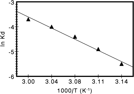 Arrhenius plots for determination of energy of activation for irreversible thermal inactivation of glucose oxidase.