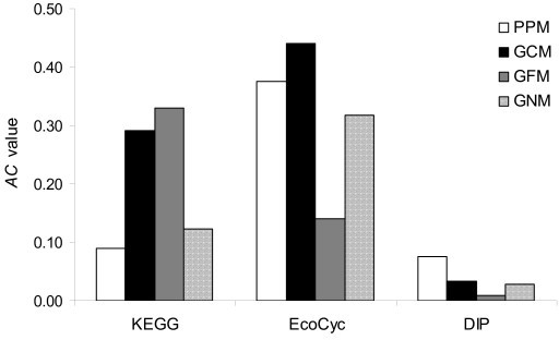 Comparison of PPI prediction by the four methods using the KEGG, EcoCyc, and DIP datasets. Performance of the prediction was measured by AC value.