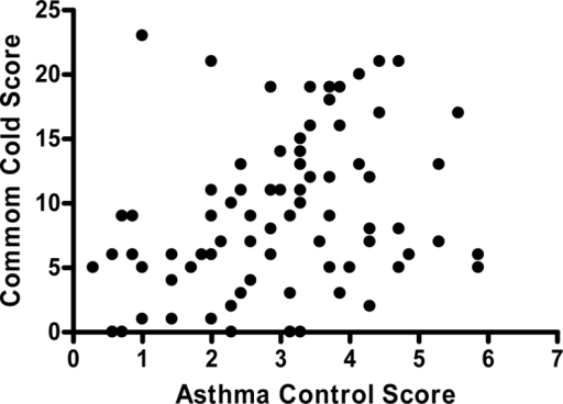 Correlation of Common Cold Total Score and Asthma Control Score for all Subjects