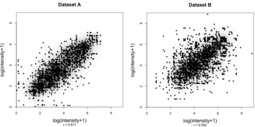 Within-peptide variances of target values. Scatter plots and correlation coefficients depicting the within-peptide peak intensity variance between runs for all peptides of both datasets (left: dataset A, right: dataset B). The recorded correlations can be considered as upper bounds of the achievable prediction performance if single measurements are used. The corresponding plots with trimmed mean values can be found in the additional file 7: tmbetweenpeptidecorrelation.