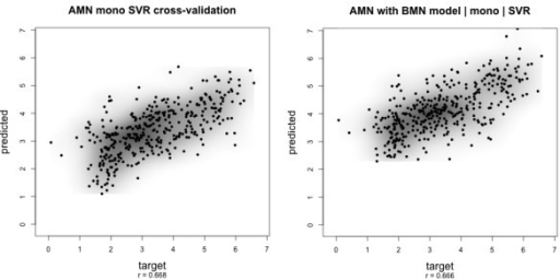 Scatter plot target vs. predicted values. Prediction results for dataset A with the ν-SVR indicate that peak intensity prediction is feasible. Left: Cross-validation on dataset A. Right: Prediction using a model parameter-tuned on dataset B. r denotes the Pearson's correlation between target and predicted values. Plots for dataset B and the other feature sets are shown in additional files. A summary of all additional files showing scatter plots is presented in Table 4.