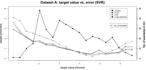 Analysis of absolute prediction error. Plot of target value vs. prediction error. Data was pooled into 20 bins according to their target values. For each bin, the mean absolute prediction error is plotted on the left y-axis. Then the number of values falling into the corresponding bin is shown with squares on the right y-axis. The lowest error is achieved for intermediate target values, the highest error occurs for low ones. The absolute error is not correlated to the number of values per bin. Thus, intensities within a certain range are more difficult to predict than others.